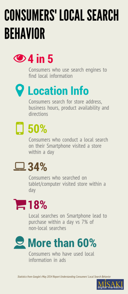 Consumers' Local Search Behavior